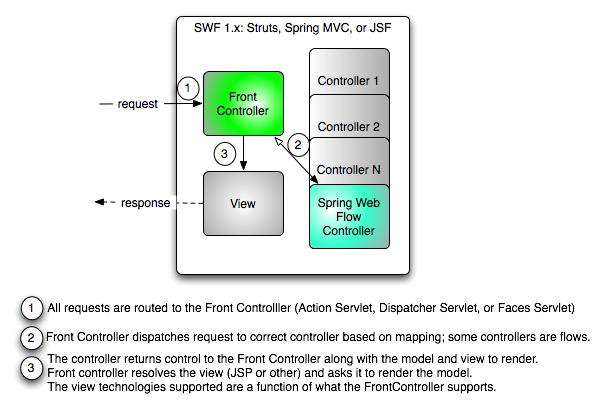 SWF 1.x Architecture