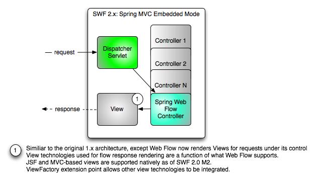 SWF 2.x Embedded Architecture
