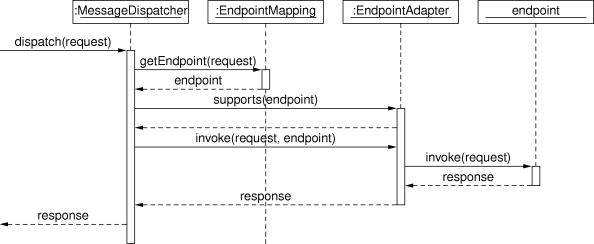 Chapter 5 creating a web service with spring ws the request processing workflow in spring web services ccuart Gallery