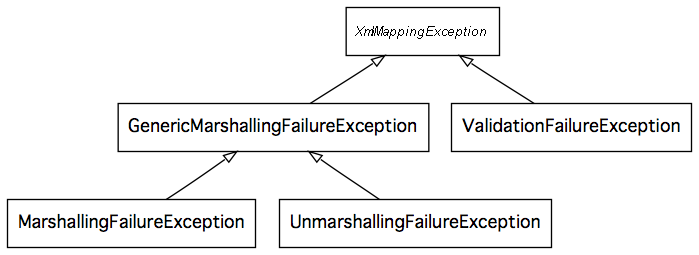 Chapter 8  Marshalling XML using O/X Mappers